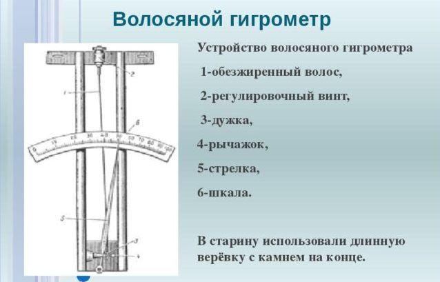 Устройство гигрометра