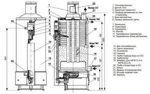 АОГВ-23.2-3