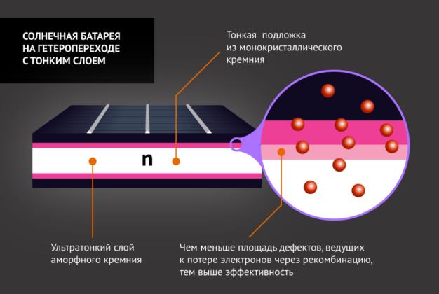 Аморфная солнечная батарея - устройство