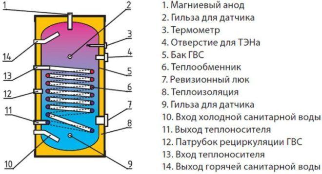 Бойлеры открытого типа - устройство в разрезе