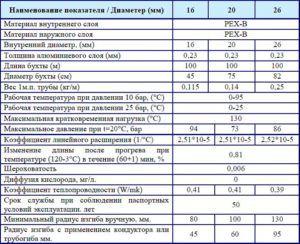 Характеристики металлопластиковых труб