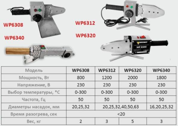 Характеристики паяльных аппаратов разных видов