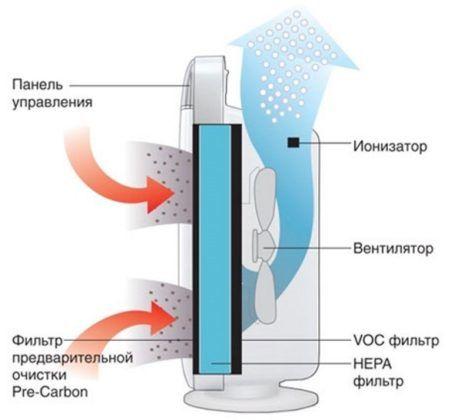 Ионизатор воздуха Ballu AP-150