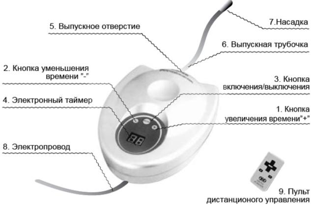 Ионизатор воздуха SITITEK GL-3188