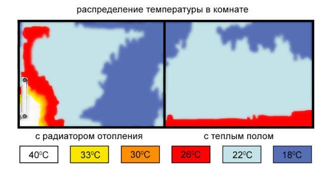 Как происходит отопление водяного теплого пола с сравнением радиаторной отопительной системой