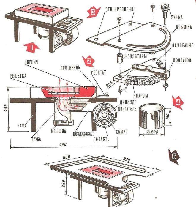 Материалы для изготовления кузнечного горна