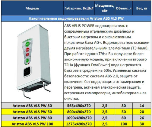 Накопительный водонагреватель Ariston ABS