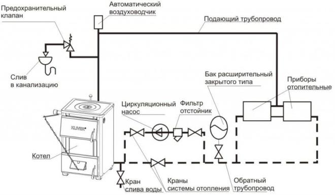 Общая схема отопления закрытого типа