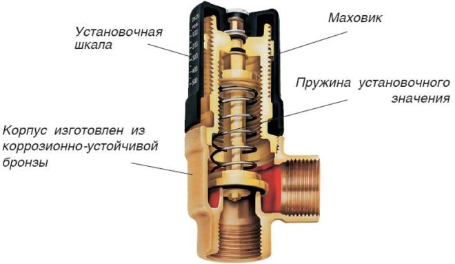 Перепускной клапан
