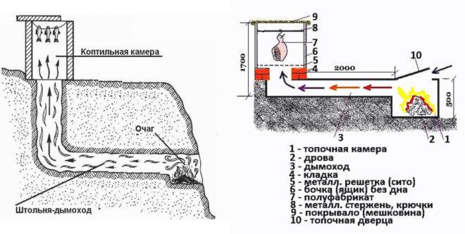 При обустройстве такой коптильни можно воспользоваться естественными перепадами уровня грунта