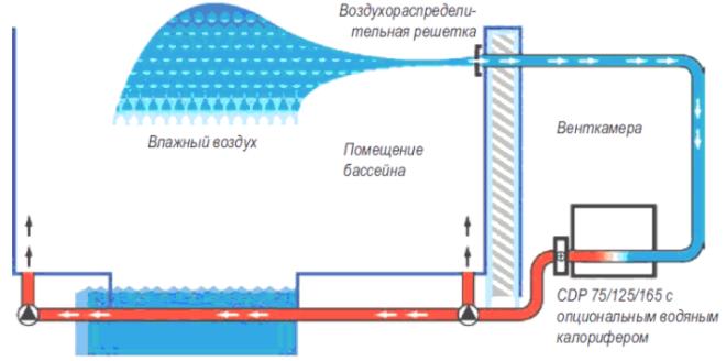 Принцип действия осушителя воздуха