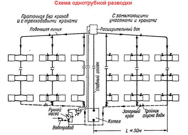 Принцип построения однотрубной системы отопления