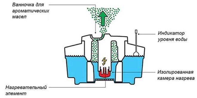 Принцип работы и устройство парового увлажнителя воздуха