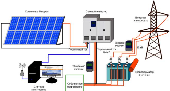 Принцип работы солнечных электростанций