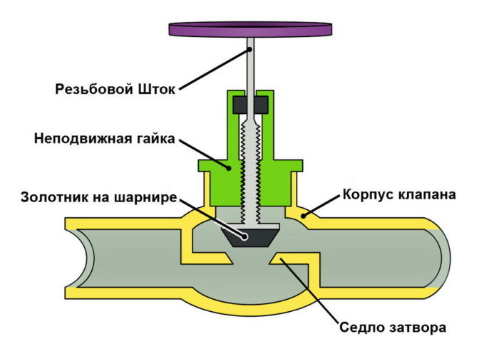Принцип работы вентиля сальникового