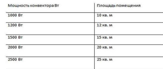 Расчёт требуемой мощности конвектора