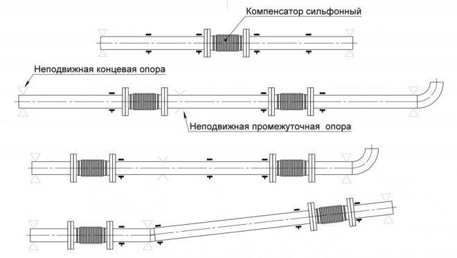 Схема монтажа сильфонного компенсатора