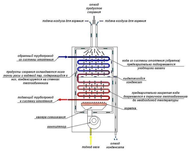Схема отвода продуктов сгорания