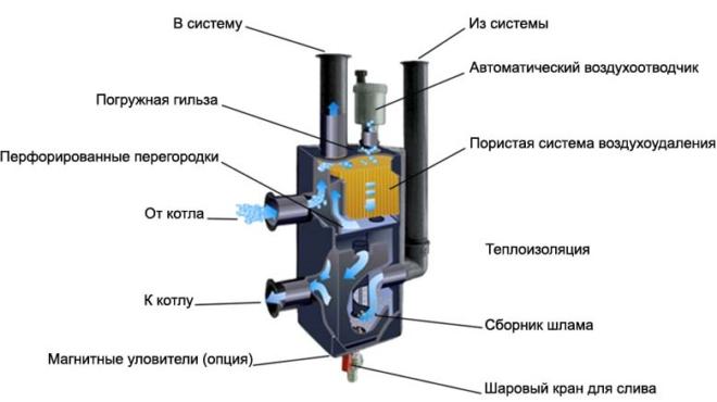 Схема работы котла в гидравлической системе отопления