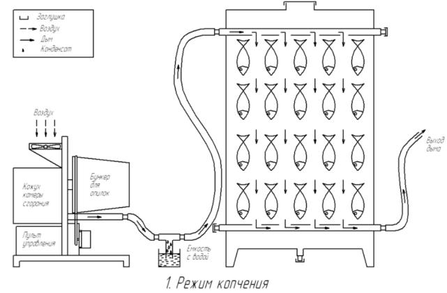 Схема режима копчения