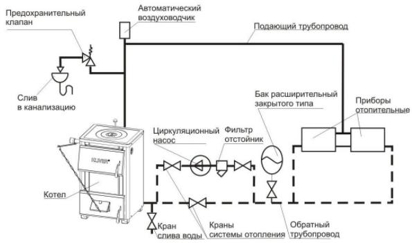 Схема установки предохранительного клапана в закрытой системе отопления
