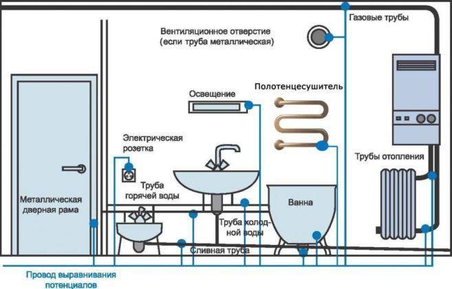 Система выравнивания потенциалов в ванной комнате