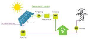 Солнечная электростанция и ее комплектация