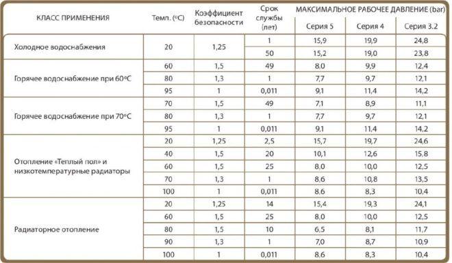 Таблица на фото поможет понять, в каких сферах материал показал себя лучше всего
