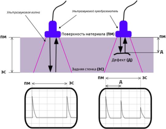 Технология ультразвуковой дефектоскопии