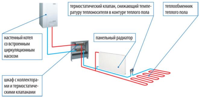 Теплый пол и радиаторы