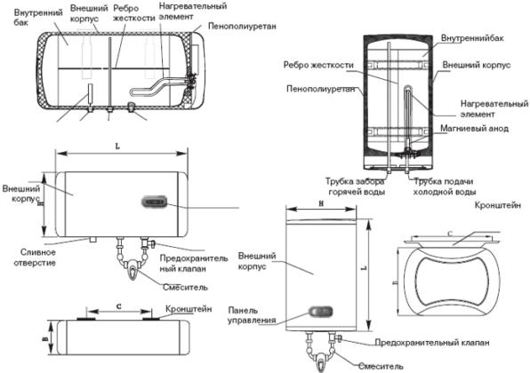 Устройство и названия основных деталей водонагревателей Ariston