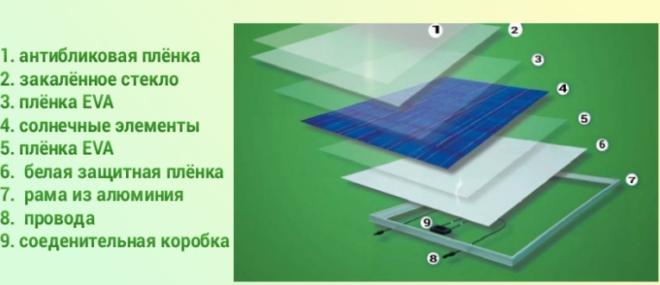 Устройство поликристаллической батареи