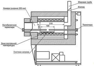 Устройство промышленной муфельной печи