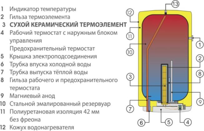 Устройство водонагревателя закрытого типа