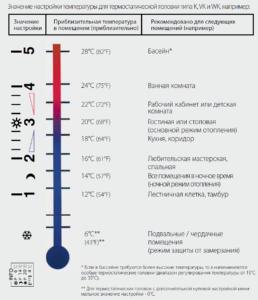 Значение настройки температуры на термостате